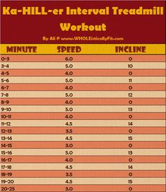 Speed isn't the only way to get a super intense HIIT workout. Inclines/hill training is another great way to increase the intensity and fat burn of your workout! Try out this Ka-HILL-er Interval Treadmill Workout via Ali @ www. Hill Workout, Circuit Training Workouts, Treadmill Workouts, Killer Workouts, Running Workouts, Hiit, Cardio, Fitness Workouts, Train Insane Or Remain The Same
