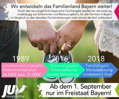 Wir bleiben nicht stehen sondern entwickeln das #Familienland #Bayern weiter!  Die bayerische #Familienpolitik ist das Erfolgsmodell in Deutschland. Die bayerische Staatsregierung führte 1989, für Familien mit geringem Einkommen, das Landeserziehungsgeld ein. Im Jahr 2016 kam hierzu das Landesbetreuungsgeld um Wahlfreiheit für die Betreuungsform zu schaffen. Diese beiden Leistungen werden nun im bayerischen #Familiengeld zusammenfließen.  #familie #csu #bayern Parenting, Politics, Bavaria, Germany
