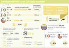 México es el país con el que más ha crecido el turismo dentro de la Alianza del Pacífico
