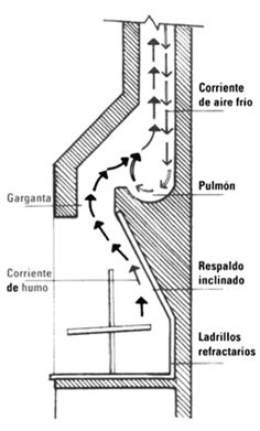 Solucionado: Tiro de Chimenea que no trabaja adecuadamente - YoReparo Bbq Wood, Survival Knots, Backyard Patio Designs, Diy Kitchen Storage, Stove Fireplace, Barbacoa, Wood Furniture, House Plans, Fire Places