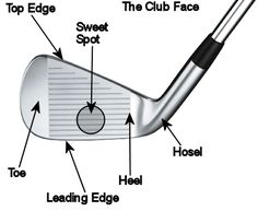 anatomy of a golf club
