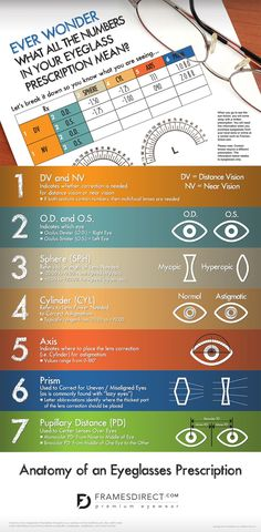 Understanding your eyewear prescription by FramesDirect.com.