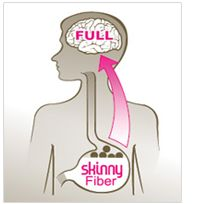 The skinny fiber benefits are endless. The effective elements of the ingredients of this pill will provide every kind of support. You will become skinny and you will have no side effects. Along with your body will fight with many more diseases