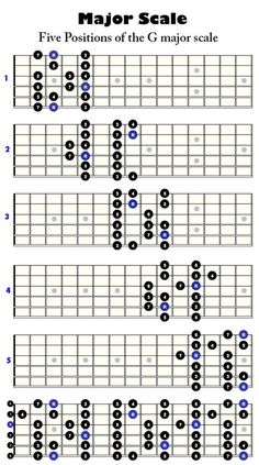 http://www.guitarandsongs.com/wp-content/uploads/2014/10/G-major-scale.gif #guitarlessonsonline