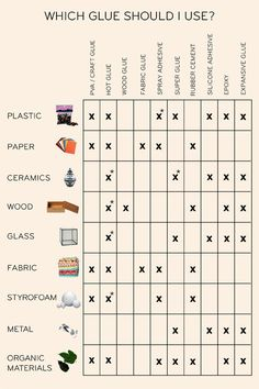 Here is a really helpful infographic made by Design*Sponge that shows you which type of adhesive would be most effective for the materials that you're working with. If you're anything like me (aka the kind of person who just wants to use Elmer's washable gluesticks forever), this graphic will show you how to keep your projects from falling apart and help you create everything with a cleaner finish.  When you see an *, know that these glues are not ideal for adhering the material, but can be…