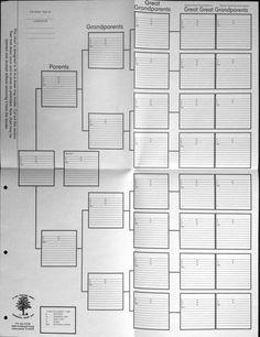 Five Generation Ancestor Chart
