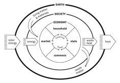 Finally, a breakthrough alternative to growth economics – the doughnut | George Monbiot