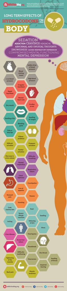 Long term effects of hydrocodone on the body (INFOGRAPHIC)