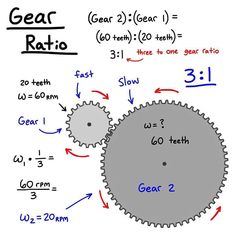 Gear ratio 😮❤️💥🔩🛠⚙️ Tag someone to see this 👷🏼‍♂️ Follow us 👊👊 @engineeringregion ———————————————————————— Credit @science__is__life Mechanical Engineering Design, Engineering Science, Mechanical Design, Electrical Engineering, Science And Technology, Physics Formulas, Physics And Mathematics, Maths Solutions, Study Tips