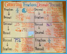 fractions+decimals+percents+anchor+chart.jpg (1600×1293)