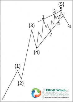 What is Elliott wave principles The Elliott Wave Theory is
