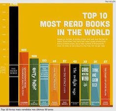 #Top ten #books ever