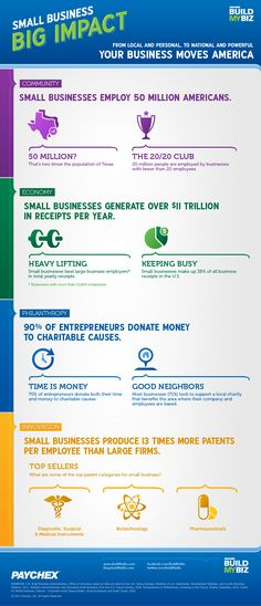 Small Business = Big Impact  http://www.huffingtonpost.com/2012/05/08/paychex-infographic-small-business_n_1501082.html?ref=small-business