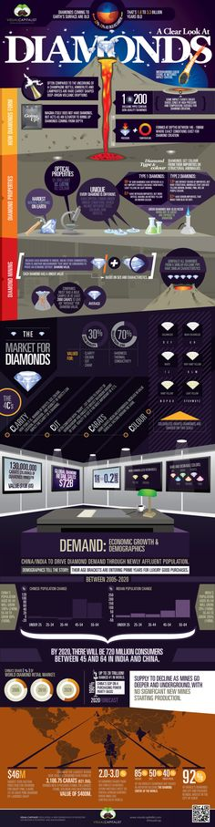 A great infographic on diamond mining, production & manufacturing.