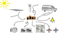 Camper van electrics - a simple diagram