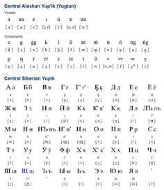 Yupik (Yup'ik / Юпик) The Yupik languages belong to the Yupik branch of the Eskimo language family. They are spoken by about 11,800 people in Alaska and Siberia. Yupik is written with the Latin alphabet in Alaska and with the Cyrillic alphabet in Siberia. (...)