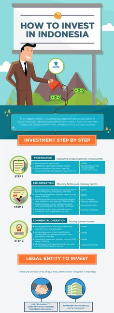 how to invest in indonesia, how to set up company in indonesia, company registration in indonesia, indonesia infographic