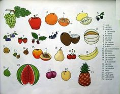 La frutta in italiano.