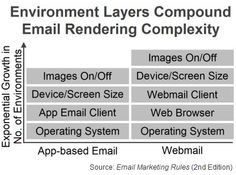 "Environment Layers Compound Email Rendering Complexity (Fig. 11 from ""Email Marketing Rules"")"