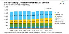 Electricity Generation by Fuel - Coal is not on the Ropes yet - Via @BriannaPanzica http://email.angelnexus.com/hostedemail/email.htm?CID=13864237023=04BEB0B937A2758C84808EBE12DE84CF=330c8f02b4b06863006372810feb81df=WZZUAKkNp