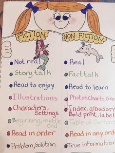 30 Awesome Anchor Charts to Spice Up Your Classroom – Bored Teachers charts kindergarten Fiction Anchor Chart, Kindergarten Anchor Charts, Writing Anchor Charts, Kindergarten Reading, Teaching Reading, Anchor Charts First Grade, Guided Reading, Spanish Anchor Charts, First Year Teaching