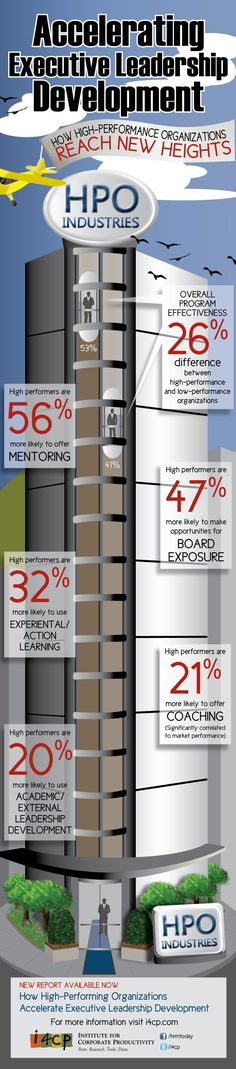 Infographic: How to Accelerate Executive Leadership Development - i4cp