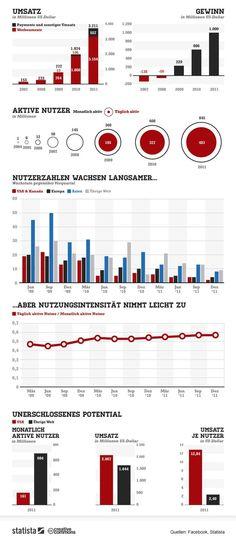 Infografik: Die wichtigsten Facebook-Zahlen
