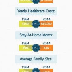 The average American family has changed quite a bit since 1964.