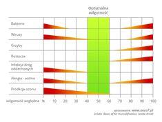 Wykres optymalnej wilgotności powietrza w domu