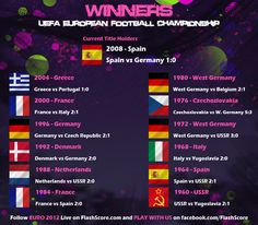 Winners of the UEFA European Football Championship 1960->2008. Follow the EURO 2012 LIVE on http://www.FlashScore.com/soccer/europe/euro/