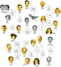 Famous Kin Family Trees & Relationship Charts | Free ...