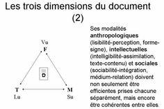 Les 3 dimensions du document par J.M. Salaün  Un source de réflexion non encore épuisée !
