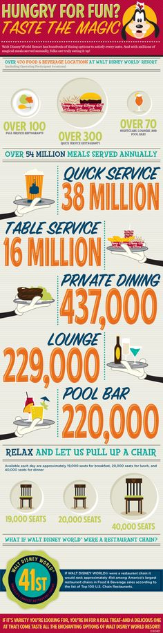 Walt Disney World Dining by The Numbers.  #infographic
