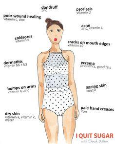 Indicadores que te hablan de nutrientes que están haciendo falta a tu cuerpo.