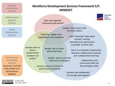 Image from http://www.jarche.com/wp-content/uploads/2012/03/workforce-development-mindset.jpg.