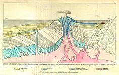Teoria: plutonismo vs Neptunismo