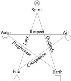 Pentagram symbol - representing the five elements of creation and it's attributes. Note : If you superimpose the vitruvian man figure over it, you see how it also represents the sacred geometry of body of man.