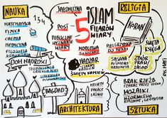 Sketch Notes, School S, Poland, Hand Lettering, Islam, Education, History, Learning, Google