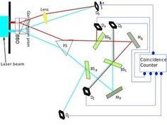The Strangeness of Quantum Mechanics and the Delayed Choice Quantum Eraser