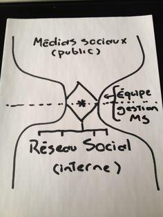 Un petit schéma pour illustrer comment une organisation devrait gérer les médias sociaux, c'est en forme de sablier...