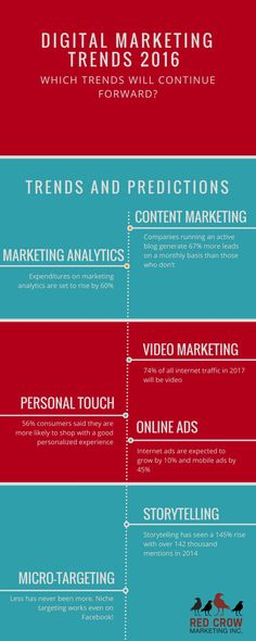 2016 Digital Marketing Trend Infographic