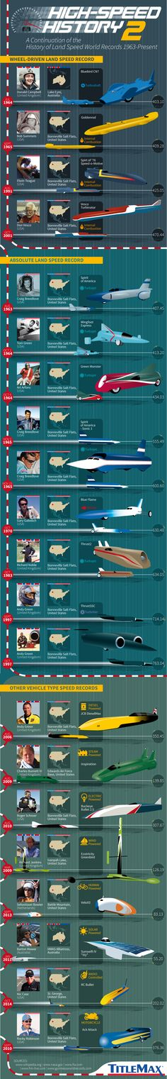 High-Speed History 2: Landspeed World Records from 1963-Present #infographic #History #Transportation