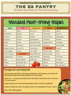 The basics for a strong plant based diet.