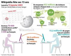 Wikipédia en 1 image. Bon Anniversaire #Wikipéddia : 15 ans déjà !