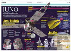 Juno-luotain tutkii Jupiteria. Helsingin Sanomat