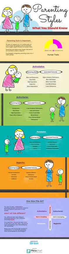 4 Parenting Styles - #Infographics #ParentingStyles