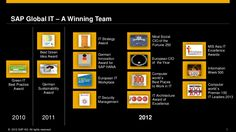 Over 14 Awards for SAP Global IT in the last three years: a winning team! Hana, Workplace, Innovation, Awards, Reading, Word Reading, Reading Books, Libros