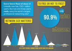 90,9% of LinkledIn users prefer the free version
