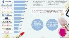 Ignacio Gómez Escobar / Consultor Marketing / Retail: Belcorp, P&G y Avon, las líderes en cosméticos
