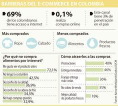 Desconfianza limita aún las compras por internet en Colombia y la región Canal E, Sem Internet, Ecommerce, Map, Shopping, Financial Statement, Colombia, Location Map, Maps